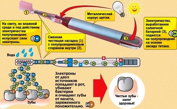 Фото Ионная зубная щетка