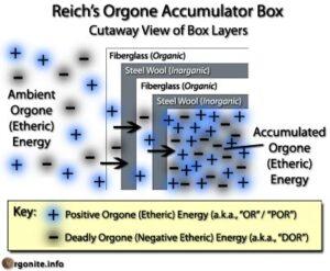 Фото Оргонные энергии: история открытия и механизм влияния