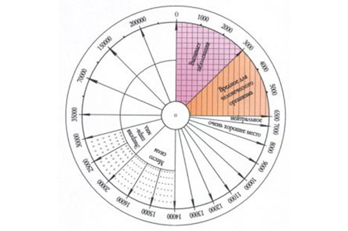 Шкала Бови — изначальная