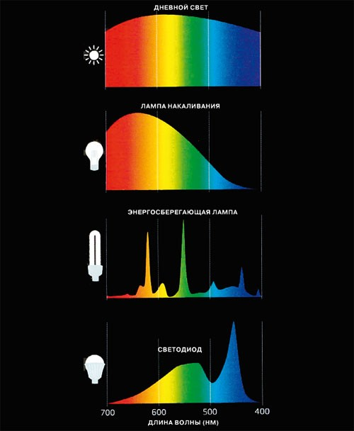 Голубой модуль: новое в понимании света и цвета и воздействия его на нас. Третья часть шкалы Бови.