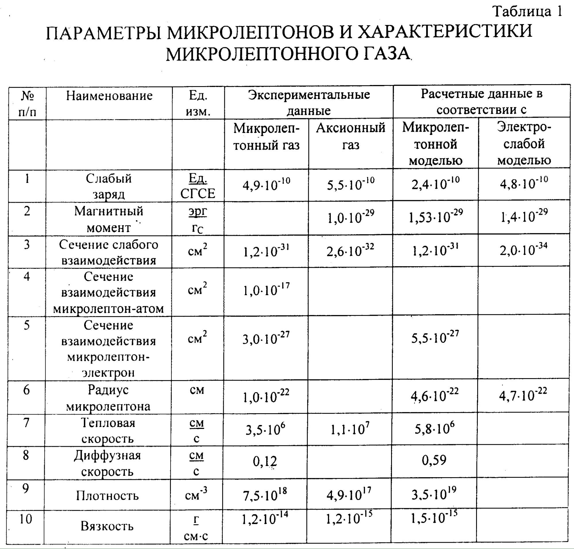 Этапы деятельности А.Ф.Охатрина